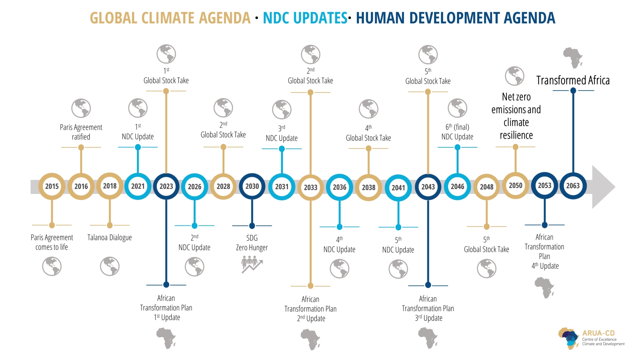 Graphic of The Paris Agreement checkpoints every 2 to 5 years. COP26 is 5 years after its ratificaiton.